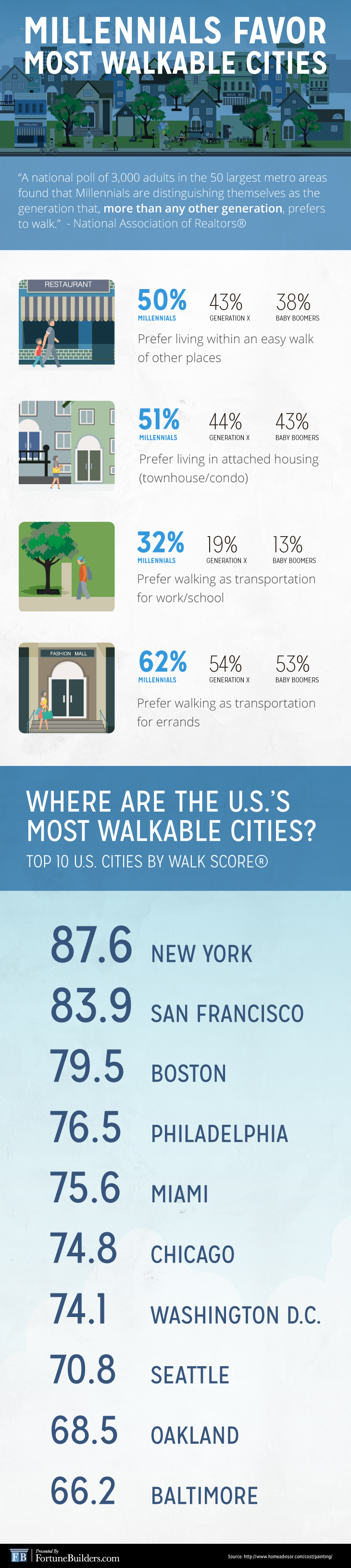 Millennials like cities with great walkability