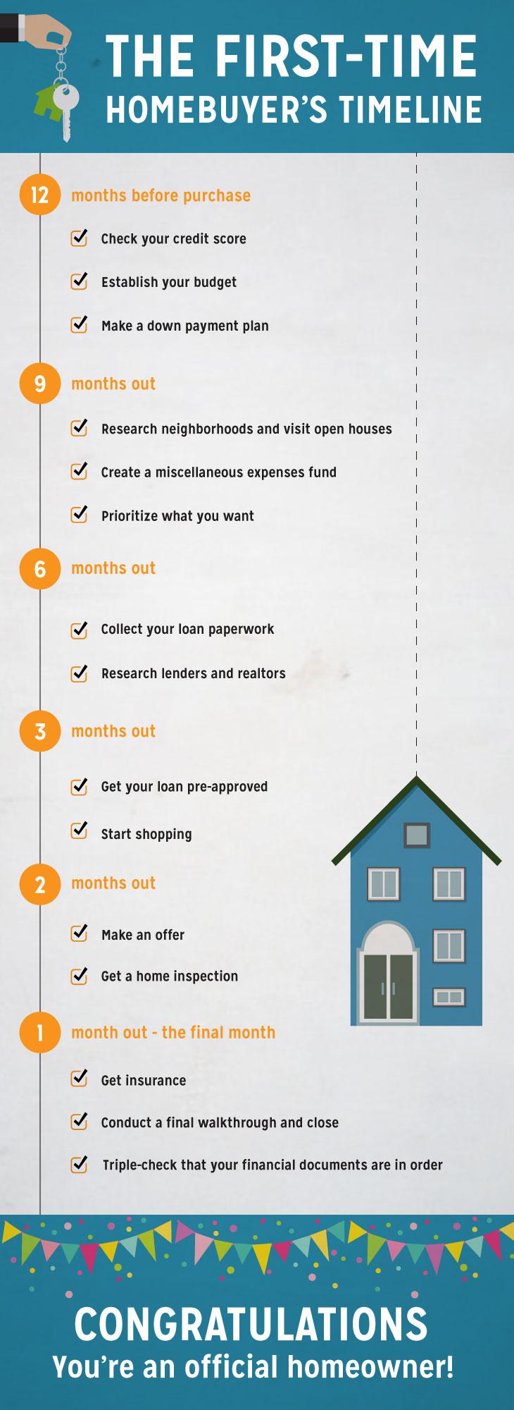 First-time homebuyer timeline