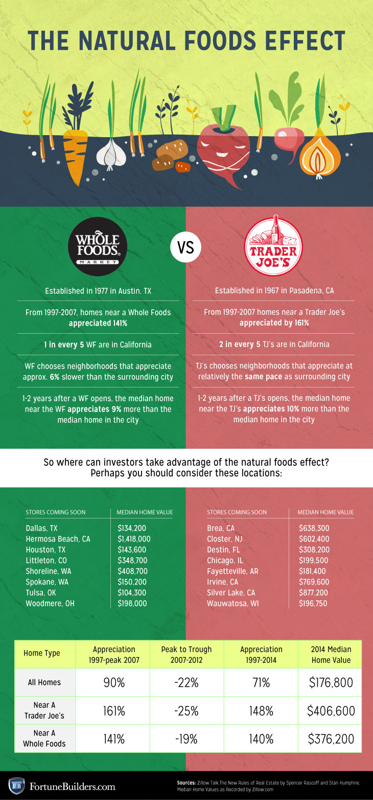 natural foods effect graphic