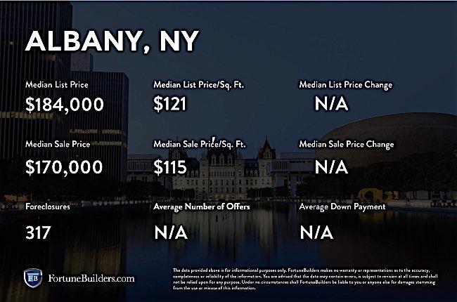 Albany, NY infographic