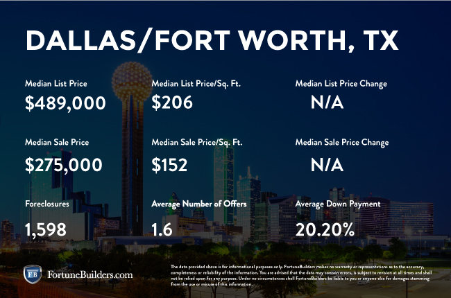 Dallas, TX infographic