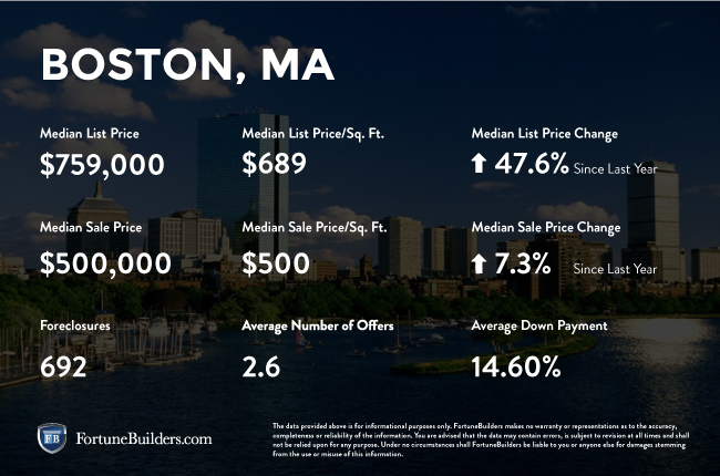 Boston real estate investment