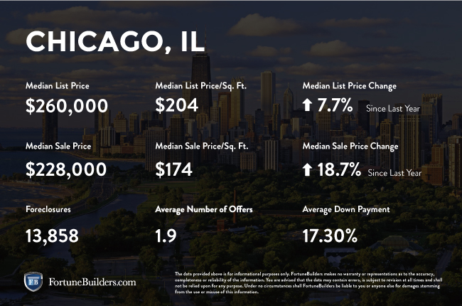 Chicago infographic