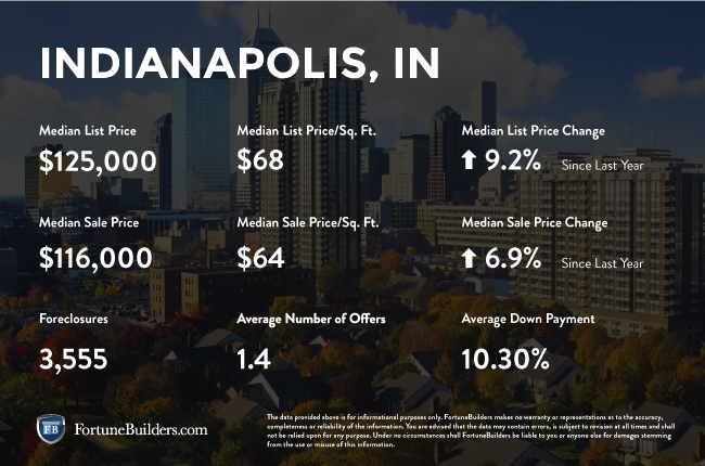 Indianapolis real estate investments