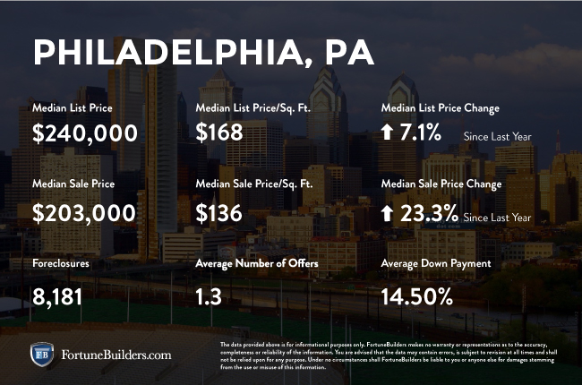 Philadelphia real estate market infographic