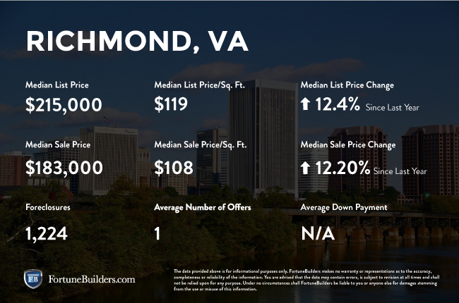 Richmond real estate investments