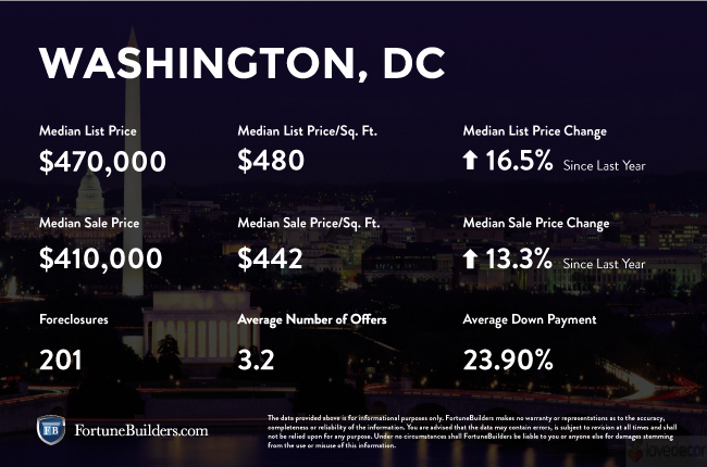 Washington D.C. real estate market infographic