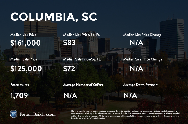 Columbia real estate investments