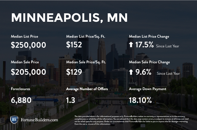 Minneapolis real estate investments