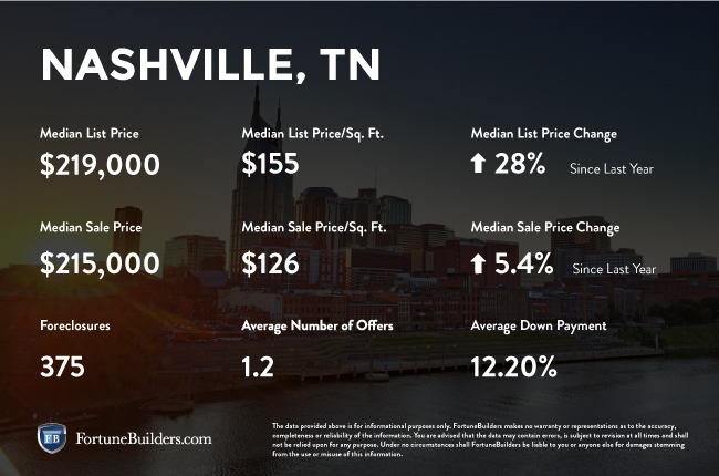 Nashville real estate investments