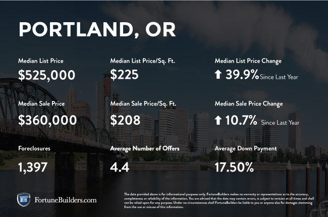 Portland real estate investments