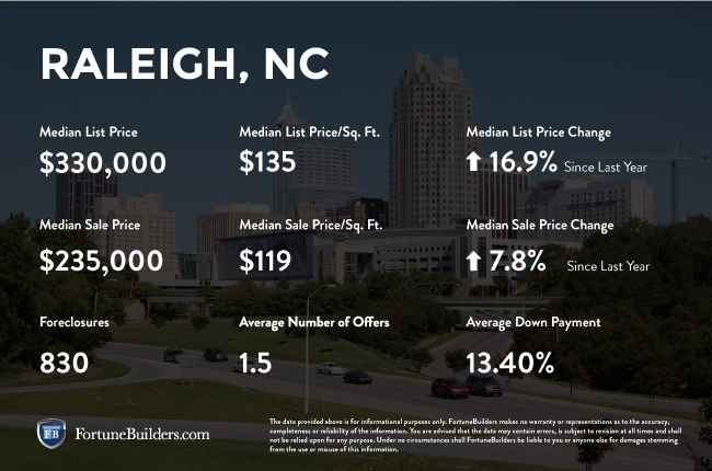 Raleigh real estate investments