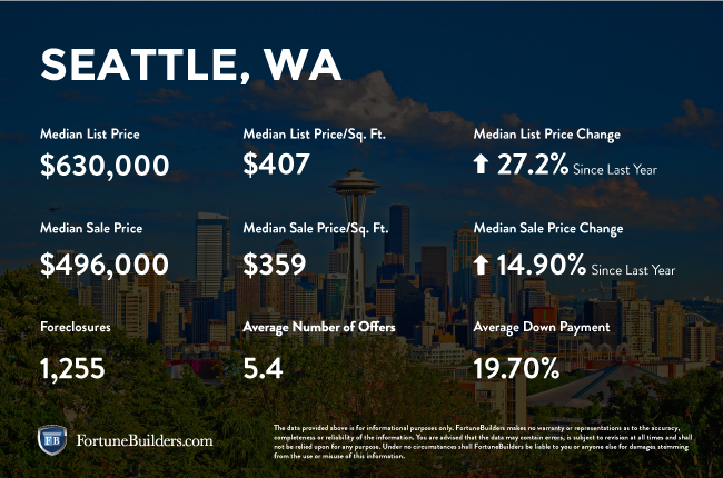 Seattle real estate investments