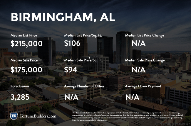 Birmingham real estate investments