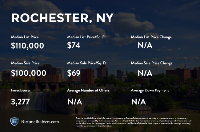 Rochester real estate investments