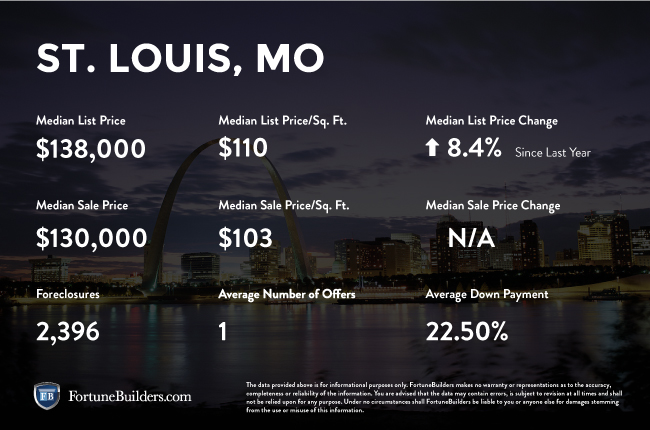 St. Louis real estate investments