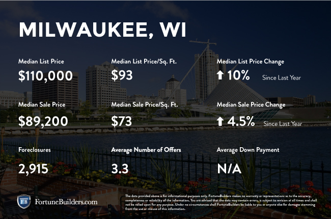 Milwaukee real estate investments