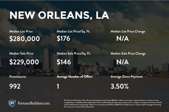 New Orleans real estate investments