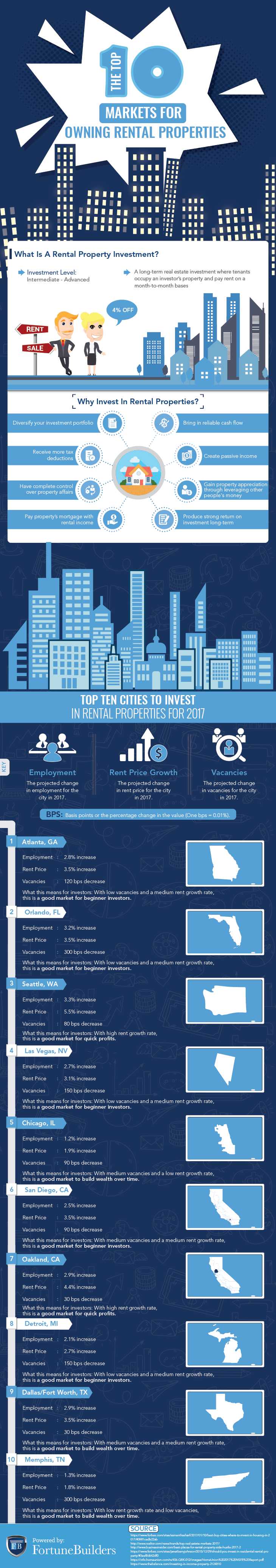 Top 10 Markets For Owning Rental Properties.