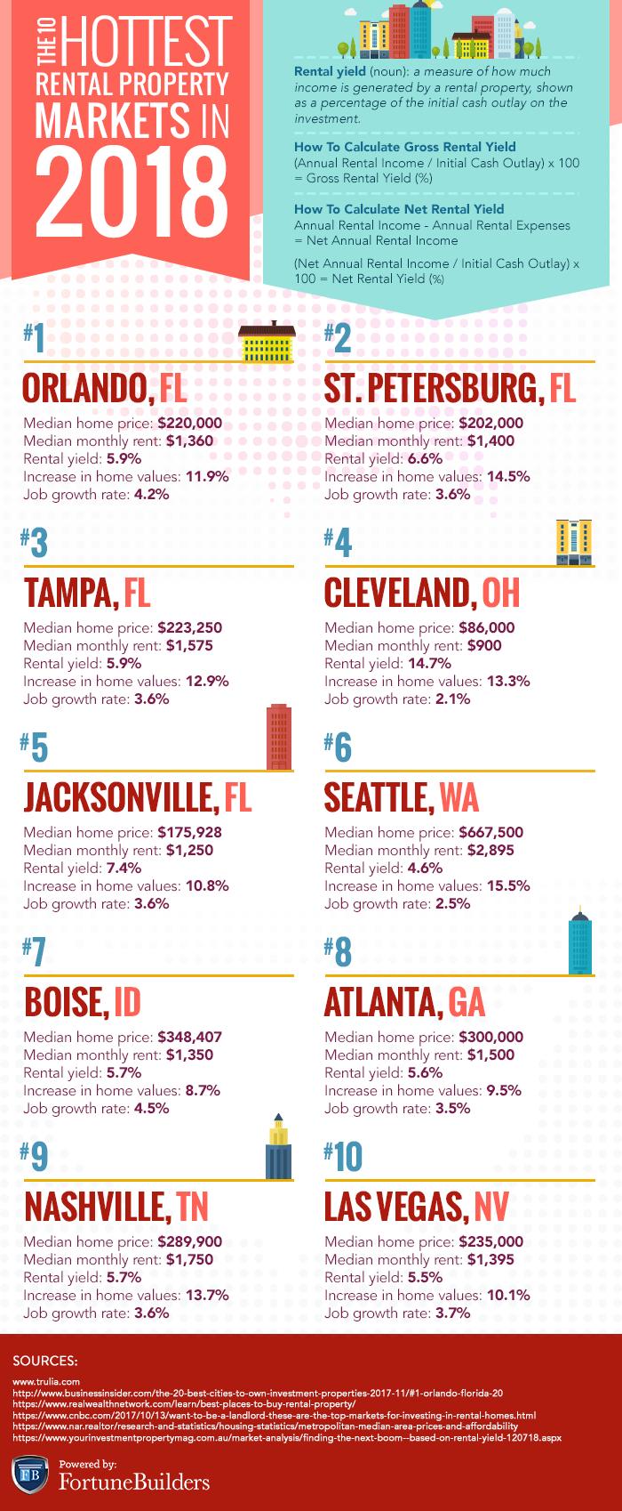 Best rental property markets