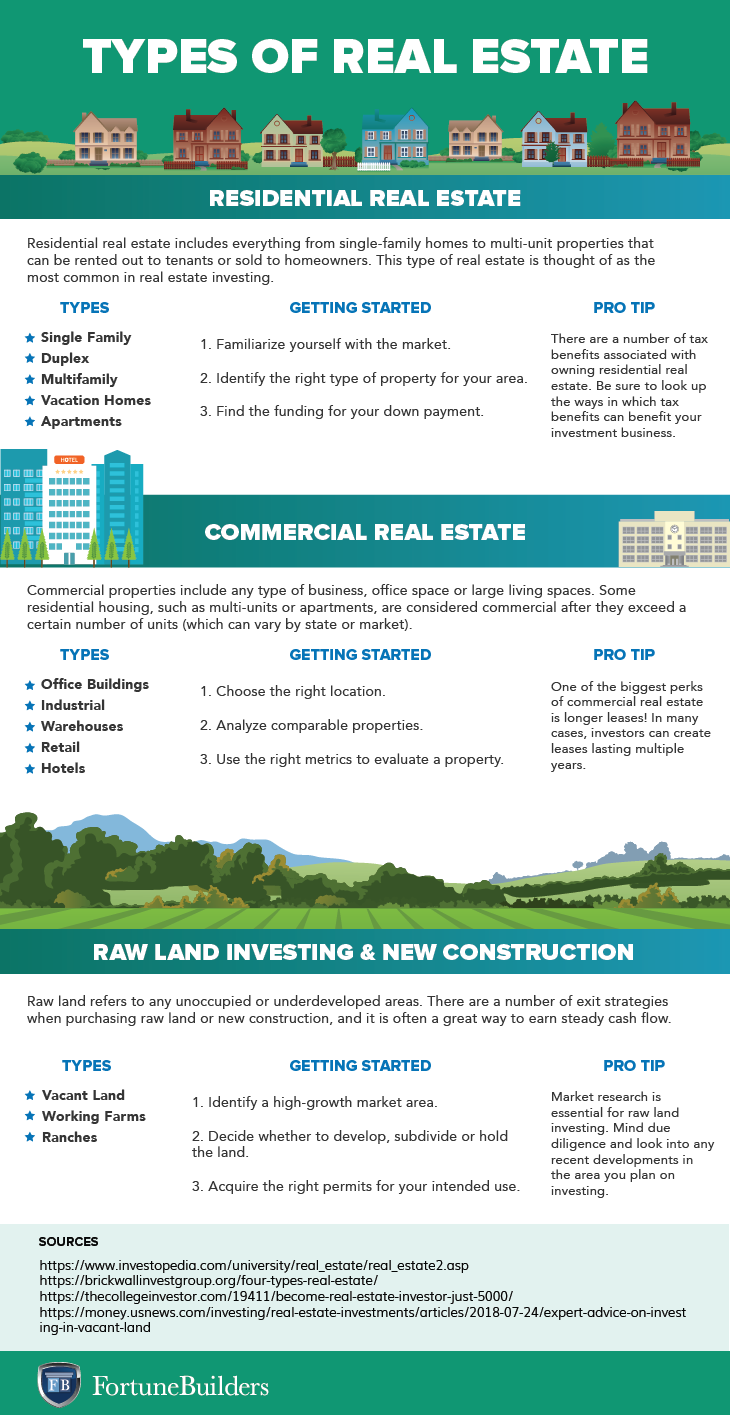 types of land surveys real estate best type of real estate investment guide to types of 6652