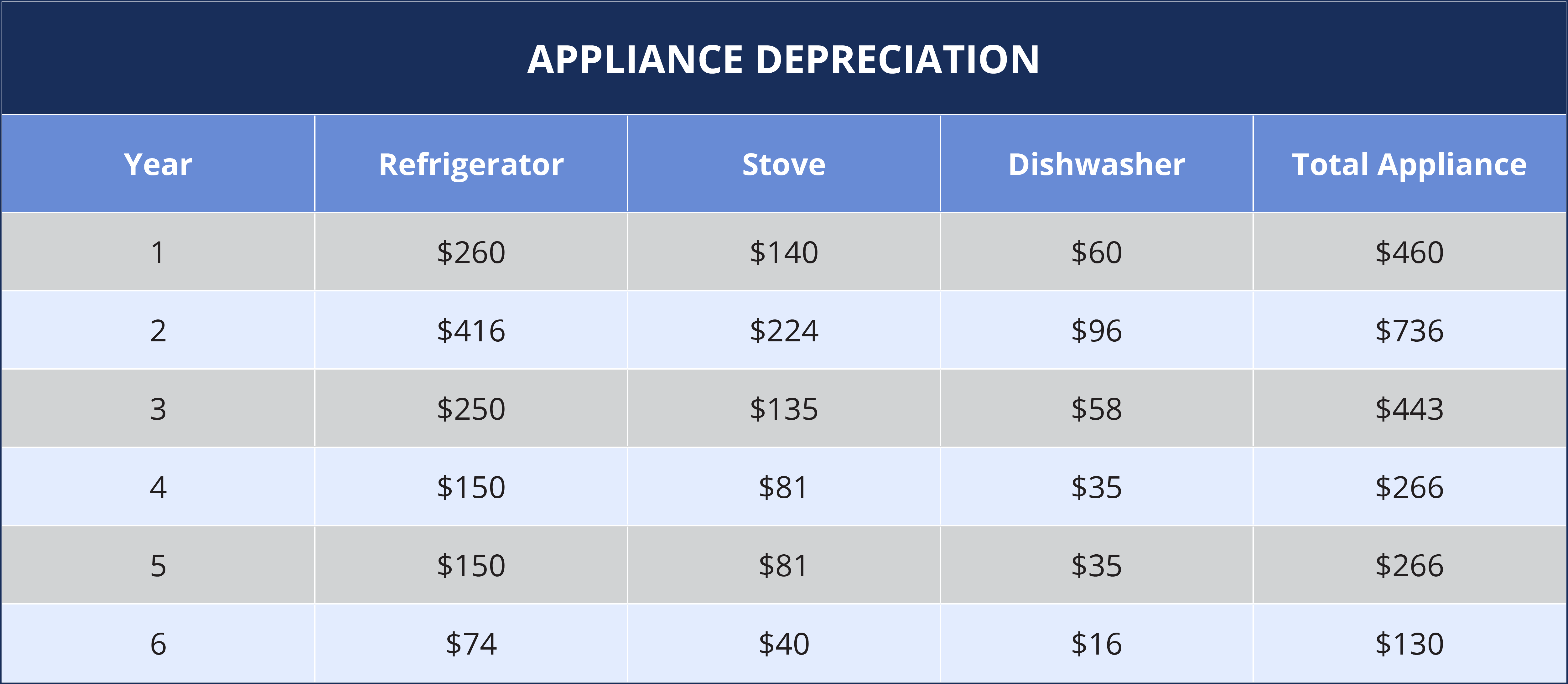 appliance depreciation life