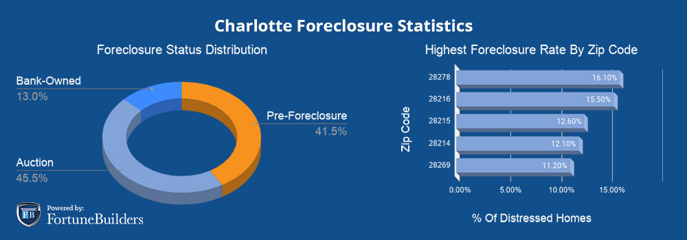 Foreclosures in Charlotte