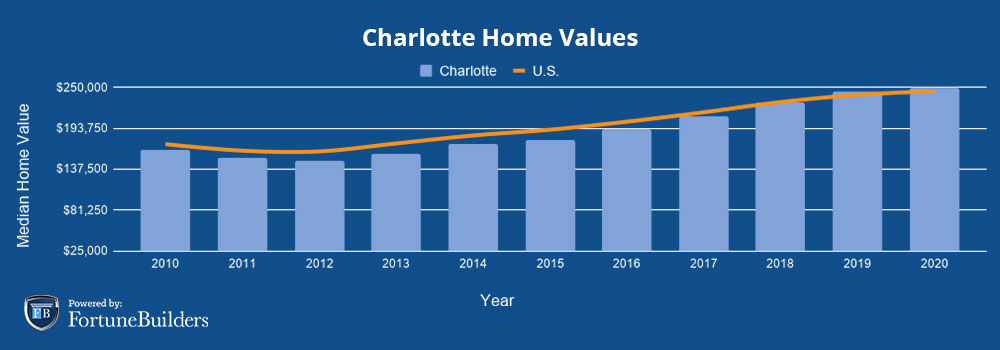 Median home prices Charlotte