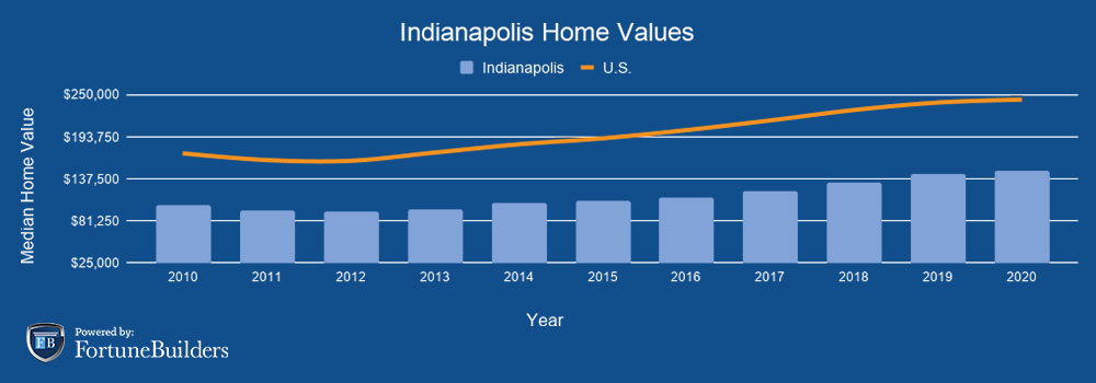 Median home prices Indianapolis