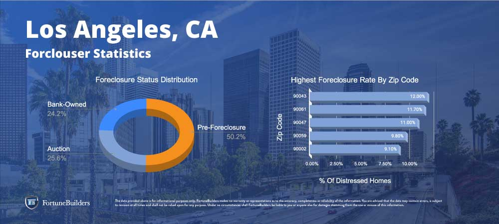Foreclosures in Los Angeles