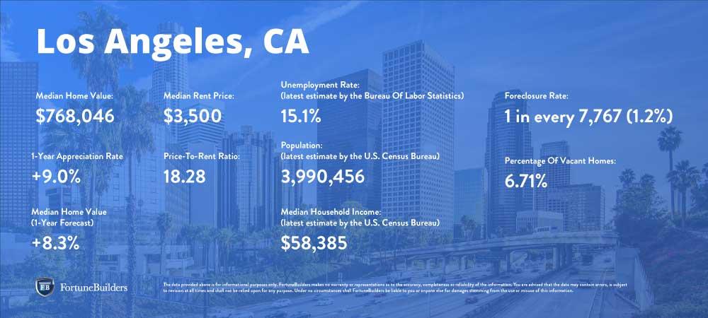 LA housing market trends