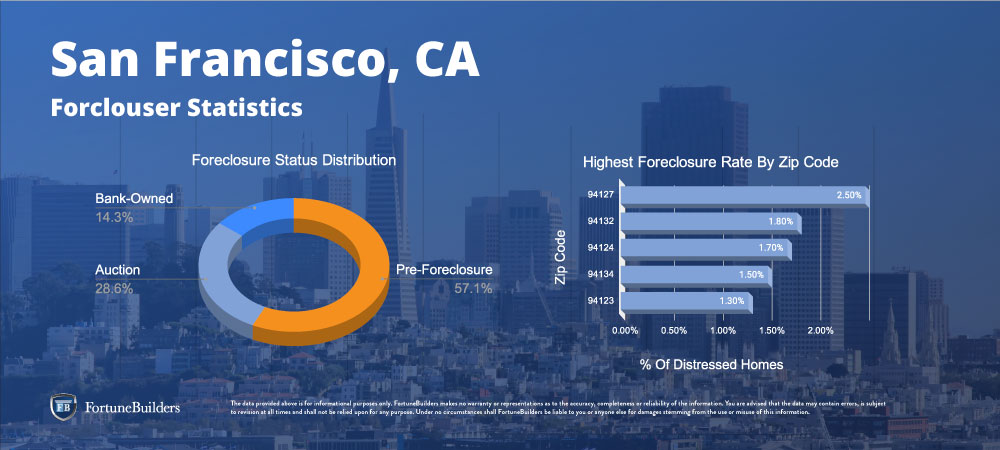 Foreclosures in San Francisco