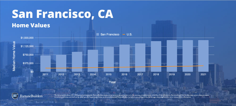 Home values in San Francisco