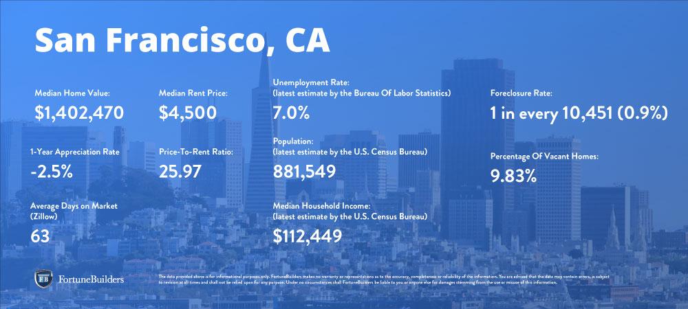 San Francisco real estate market trends